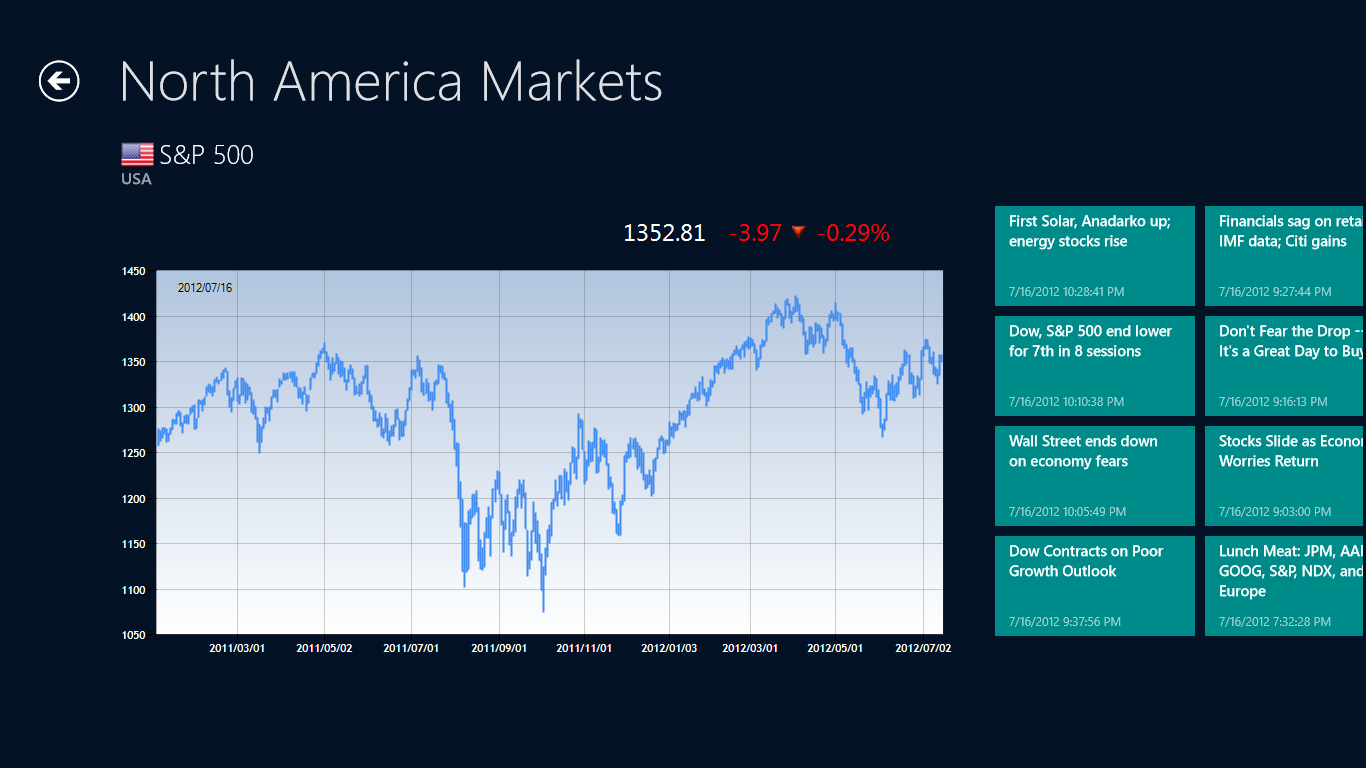World Stock Indices App for Windows 8 Metro | Espin Apps